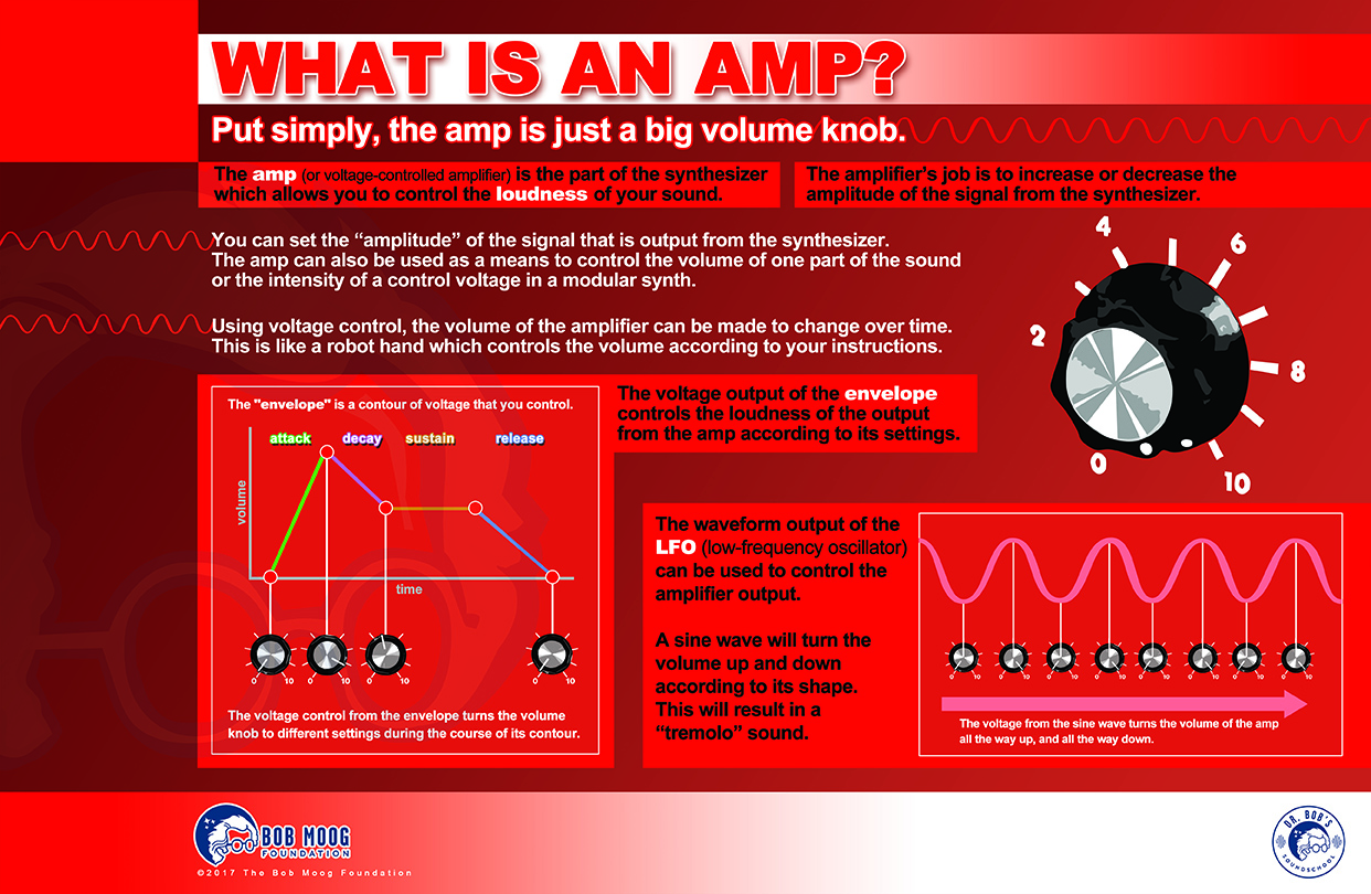 What Is an Amp?