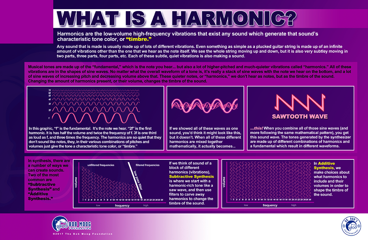 What Is a Harmonic?