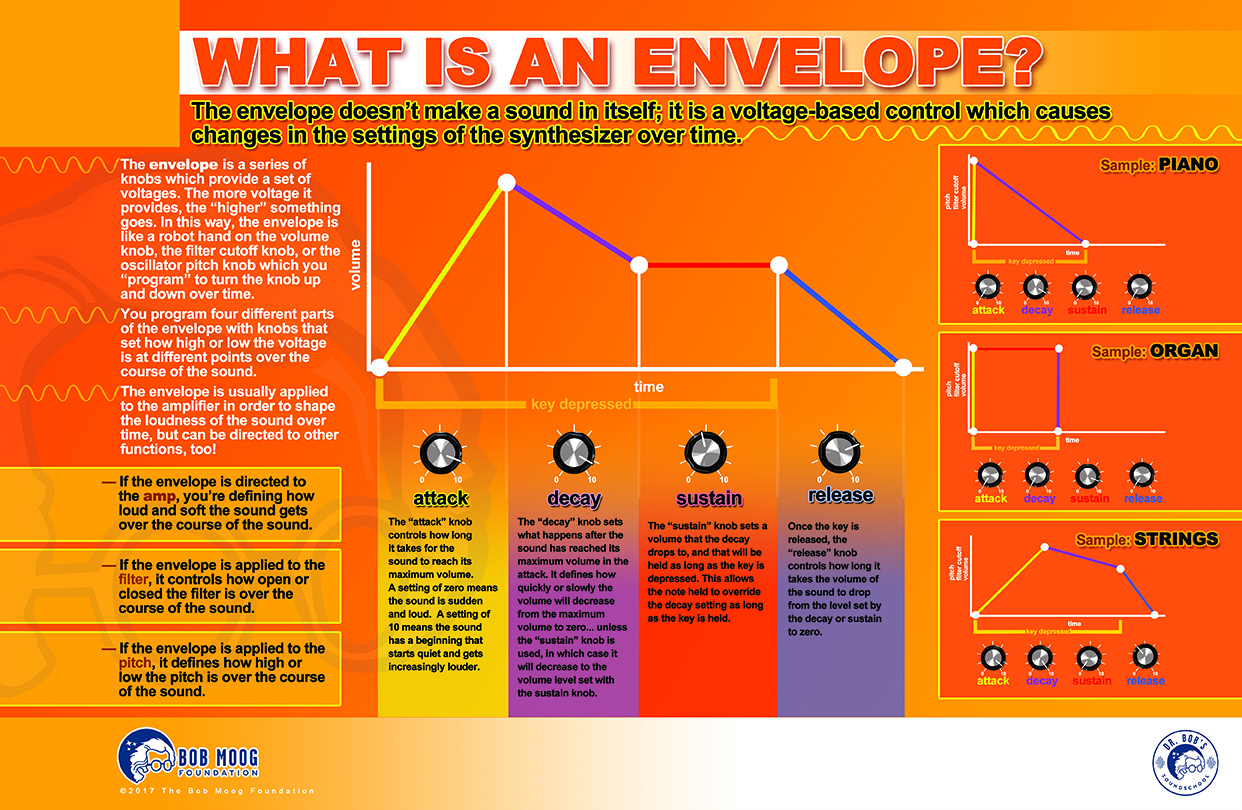 What Is an Envelope?