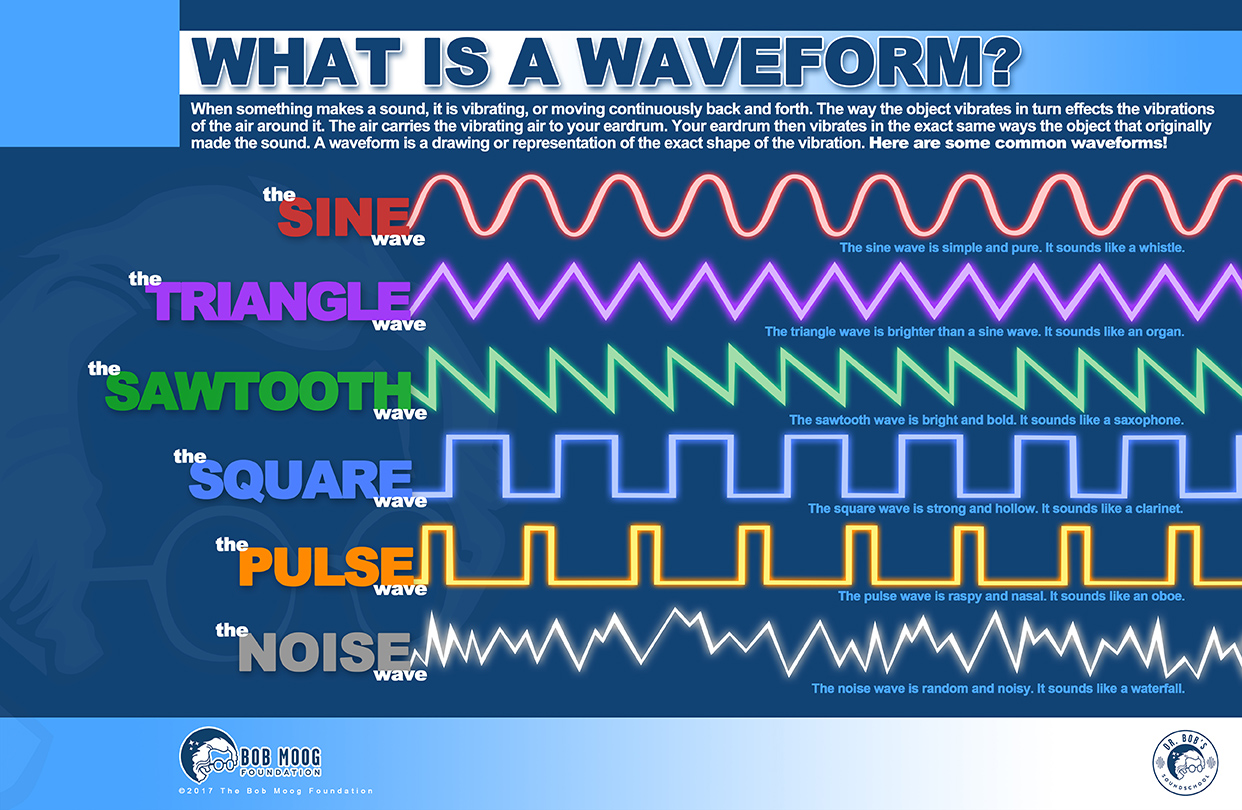 What Is a Waveform?